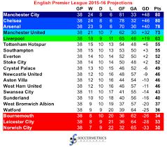 Prime League Table Projecting The 2015 16 English Premier League Soccermetrics