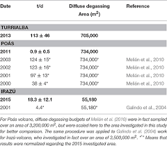 Earth Science Reference Table 2011 Frontiers Relationship Between Diffuse Co2 Degassing And