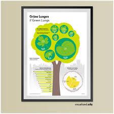 Berlin Wohnzimmer Der Stadt Poster Grüne Lungen Green Lungs Verwurzelt Mit Der Stadt Die