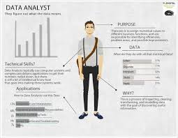 Resume Samples For Data Analyst by 9 Best Data Analysis Images On Pinterest Infographics Keep Calm
