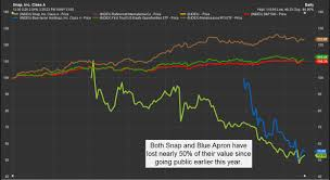 Map Snap Europe by Snap And Blue Apron Aside Ipo Themed Etf Strategies Are Winning