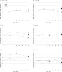 effects of calorie restriction in healthy nonobese adults