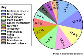 metabolomics a primer trends in biochemical sciences