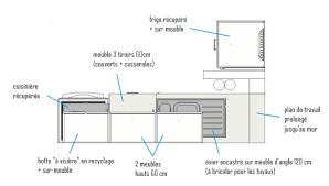 hauteur d un meuble de cuisine dimension standard meuble cuisine beautiful taille with norme