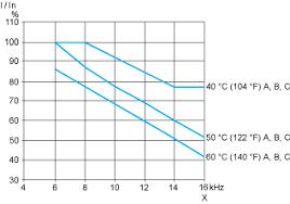 atv212hd22n4s variable speed drive atv212 22kw 30hp 480v