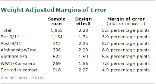 design effect in survey appendix 1 survey methodology pew research center