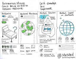 Memed Diagnostics - andriy nemchenko memed diagnostic solutions infographic