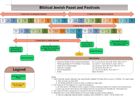 biblical calendar charts on feast of tabernacles offerings search