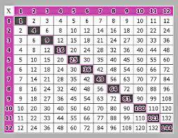 Printable Times Table Chart Free Printable Multiplication Table 1 To 12 Calendar Template
