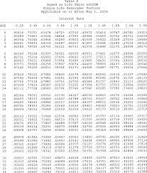 Ordinary Annuity Table How To Use Present Value Of Annuity Table
