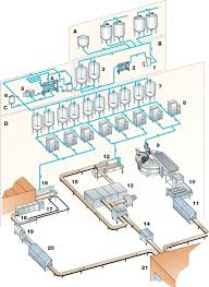 Ice Cream Shop Floor Plan The Implementation Of Haccp Management System In A Chocolate Ice