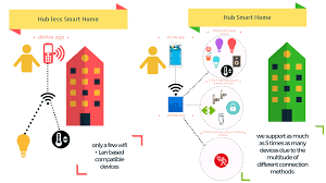 hub or hub less smart home what is the real difference u2013 ncube