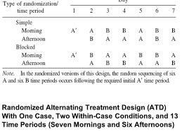 alternating treatment design randomized single case intervention designs joel r ppt video