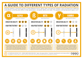 compound interest a guide to the different types of radiation