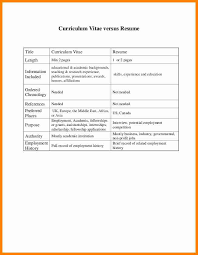 Resume 1 Or 2 Pages Curriculum Vitae Cv Vs Resume Vs Resume Sample Curriculum Vitae