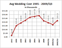 how much is a wedding wedding boom predicted for next 22 years