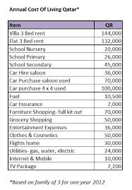 average cost of rent 145 best living the cost images on pinterest cost of