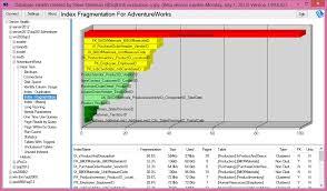 sql server health check report template dbcc indexdefrag steve stedman