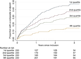 mental health status and risk of new cardiovascular events or