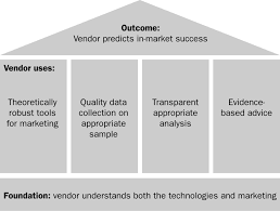 how to use neuromeasures to make better advertising decisions