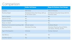 Skype Headquarters Skype For Business Online Call Queues Now Ga Pei