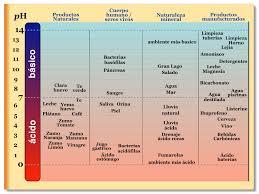 ácidos y álcalis realidades y mitos química aire y ambiente