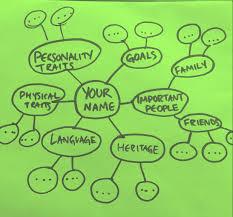 identity map social identity 12