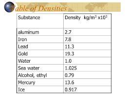 Density Table Physics Of Fluids Ppt Video Online Download