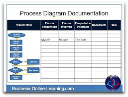 business process documentation this template is useful for the