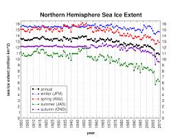 Multi Flow Map Polar Sea Ice Cap And Snow Cryosphere Today