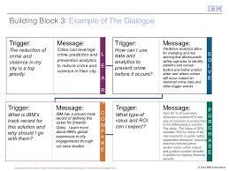 Conversational Text Messaging Solutions - the art of conversational marketing
