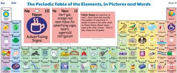 where are semiconductors on the periodic table funfood16 the interactive periodic table of elements