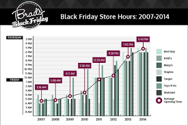 are black friday stores saying goodbye to thanksgiving hours