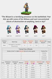 30 best clash of clans upgrades images on pinterest troops