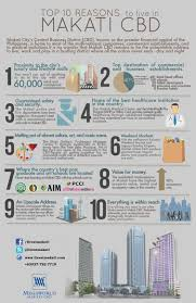 why invest in makati cbd