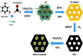 ordered mesoporous carbons obtained by a simple soft template