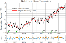 average global temperature by year table global temperature in 2014 and 2015 climate science awareness and