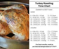 die besten 25 cooking times for turkey ideen auf