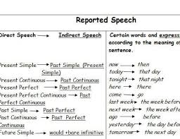 reported speech clipart 60