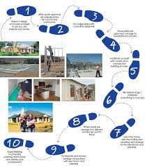 new home construction steps commercial building construction sequence how long does it take to
