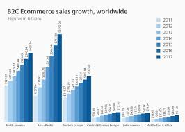 U S B2c E Commerce Volume 2015 Statistic Trends Stats Facts In The U S And Worldwide 2018