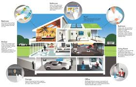 technology in homes smart house technology on interior design ideas with 4k resolution