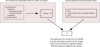 writing angularjs templates gocd developer documentation