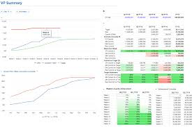 visualization of the week forecasting app for sales forecasting by anaplan app hub