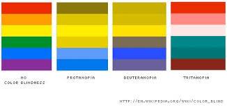 Deuteranopia Color Blindness Blue Color Png 452 214 Color Blindness Pinterest