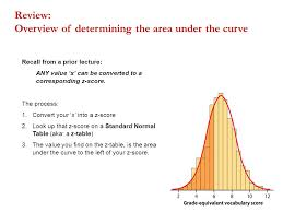 convert the table to a normal range standard normal table area under the curve ppt download