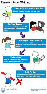 how to write a great paper essay on writing process 17 best images about research paper 17 best images about research paper middle school here is a great info graphic on how how to write expository essay gxart