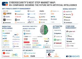 Big Data Landscape by Ai In Cybersecurity Startups Landscape What U0027s The Big Data