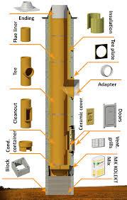ceramic modular chimney system mk kolekt ceramic elements is