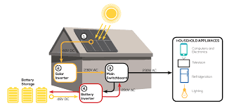 off grid powersmart solar